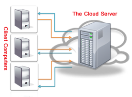 Illustration Of The Cloud